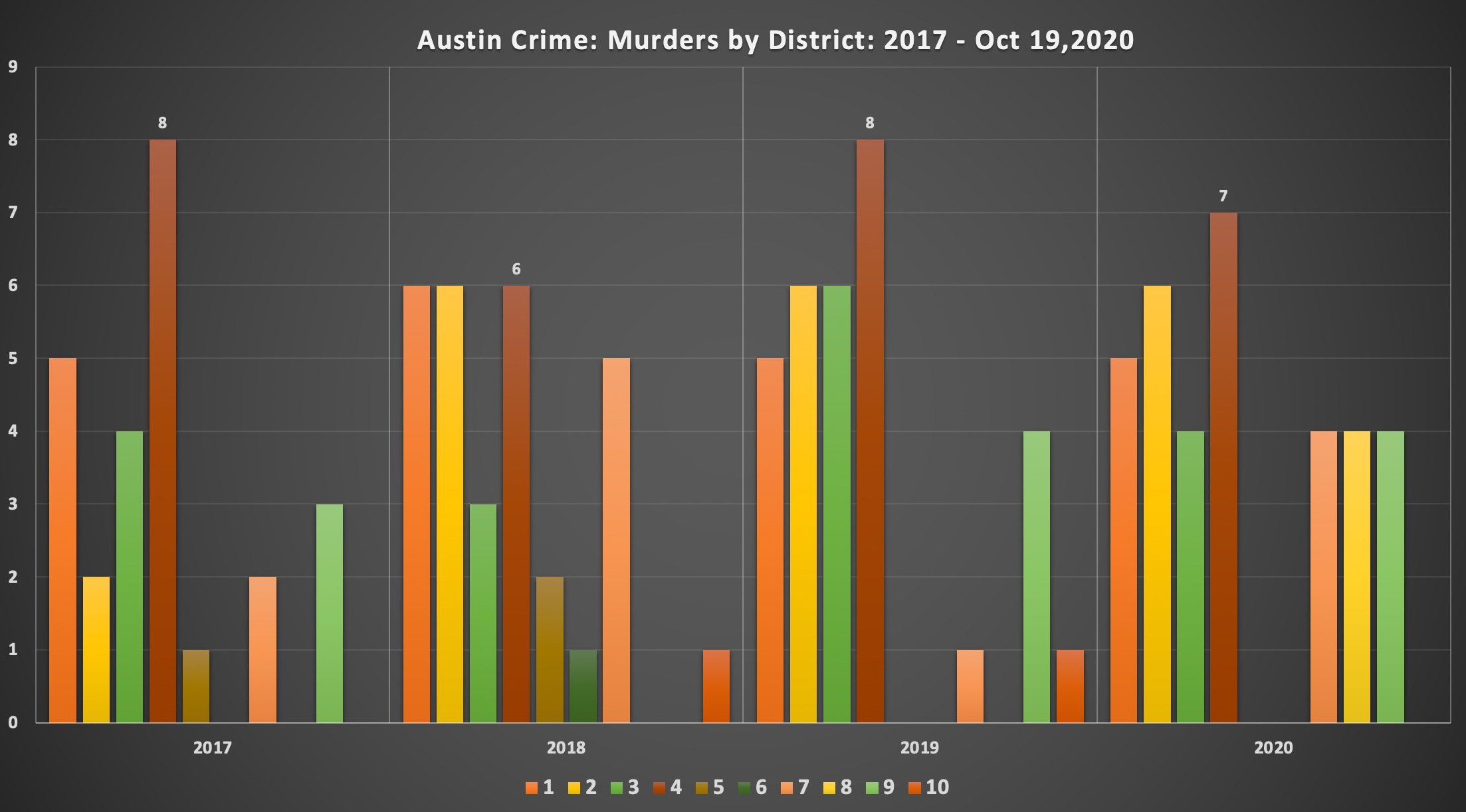Photo of Austin, Texas Murders By District 2017-2020